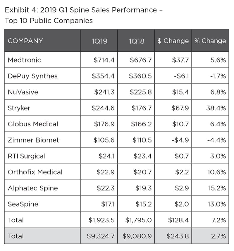 1Q19 Spine Sales Performance - ORTHOWORLD