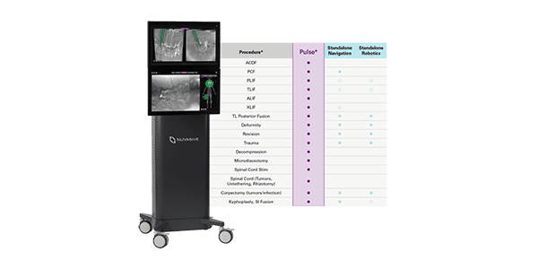 NuVasive Receives Latest CE Mark Approval for Pulse Spinal Platform, Begins Global Clinical Evaluations